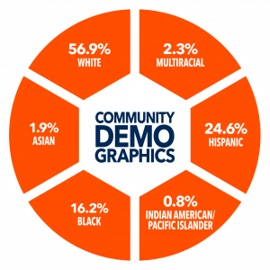 Percentile graphic showing community demographics