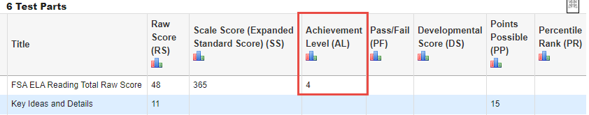 Screenshot depicting Parent Portal test history section showing the test and content area.